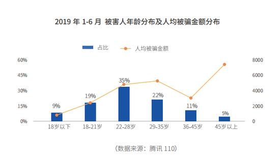 2019年1-6月 被害人年龄分布及人均被骗金额分布