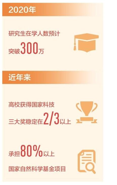 2020年研究生在学人数将破300万,我国已成研究生教育大国