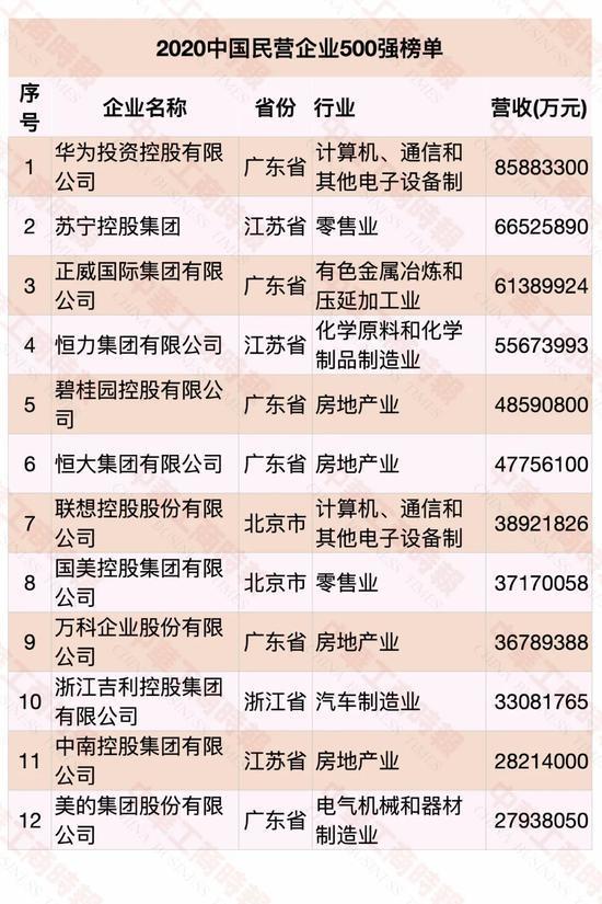 到底谁上榜了?2020中国民营企业500强出炉
